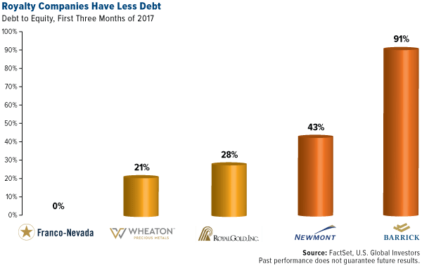 royalty companies have less debt