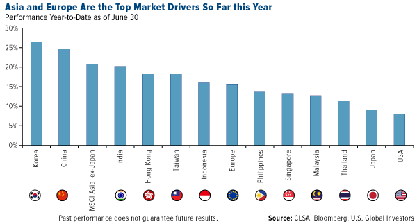 asia and europe are the top market drivers so far this year
