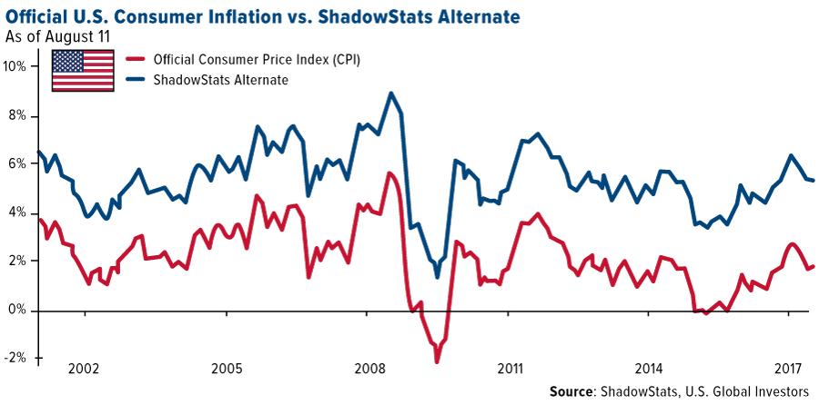 Official US consumer inflation vs shadowstats alternate