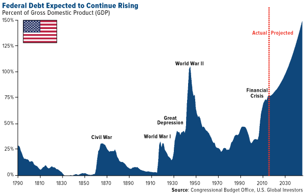 Federal debt expected to continue rising