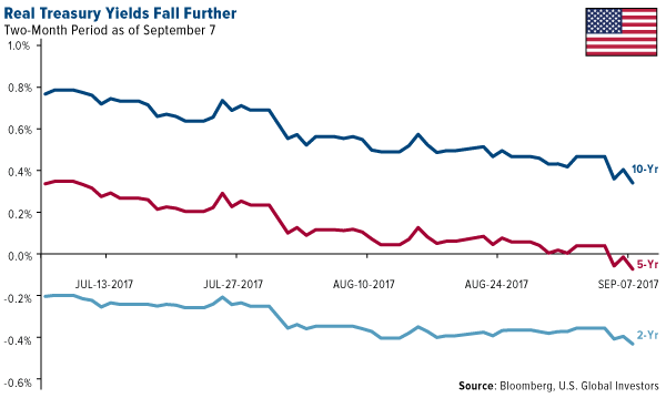 Real treasury yeilds fall further