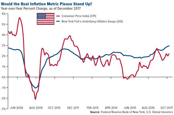 Would the real inflation metric please stand up