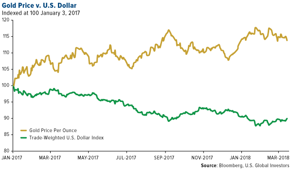 Gold price vs US dollar