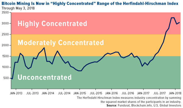 bitcoin mining is now in highly concentrated range of the herfindahl-hirschman index