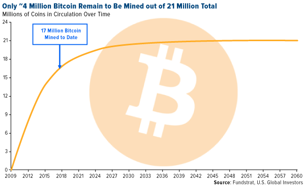 only around 4 million bitcoin remain to be mined out of 21 million total