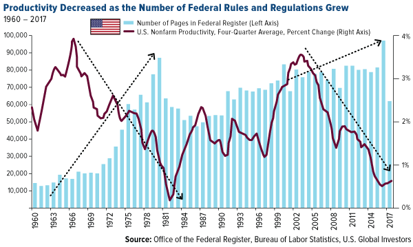 productivity decreased as the number of federal rules and regulations grew