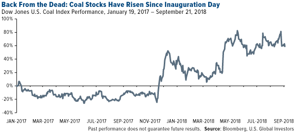 Back from the dead: coal stocks have risen since inauguration day