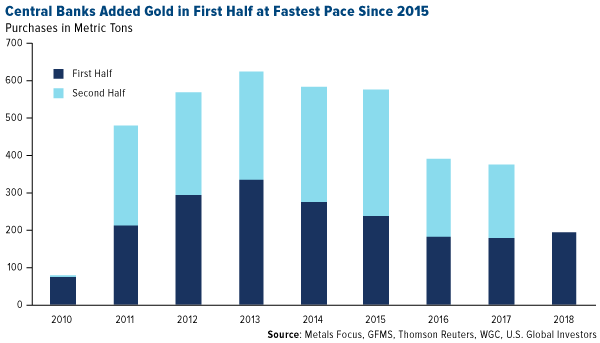 Central banks added gold in first half at fastest pace since 2015