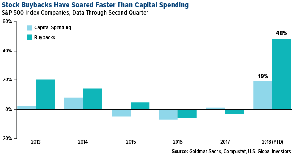 stock buybacks have soared faster than capital spending