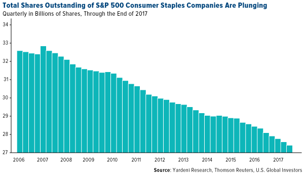 total shares outstanding of S&P 500 consumer staples companies are plunging