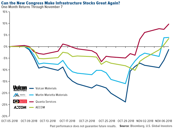Can the new congress make infrastructure stocks great again