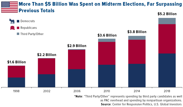 More than 5 billion was spent on midterm elections far surpassing previous totals