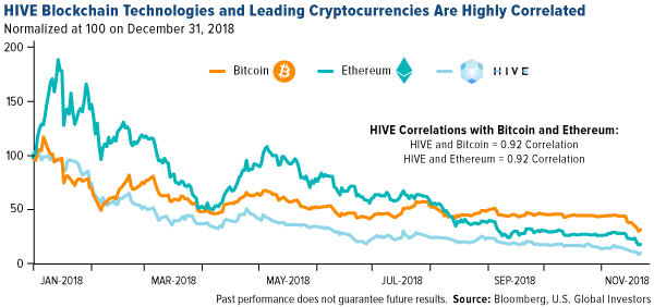 HIVE blockchain technologies and leading cryptocurrencies are highlight correlated