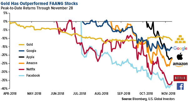 Gold Has Outperformed FAANG Stocks