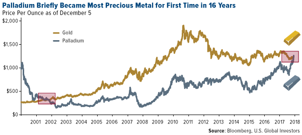 Palladium briefly became most precious metal for first time in 16 years