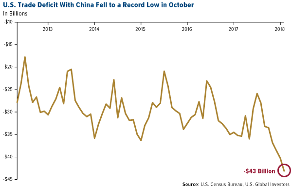 US trade deficit with China fell to a record low in October