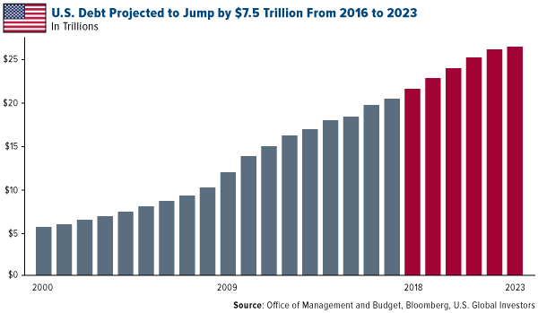U.S. Debt Projected to Jump by $7.5 trillion from 2016 to 2023