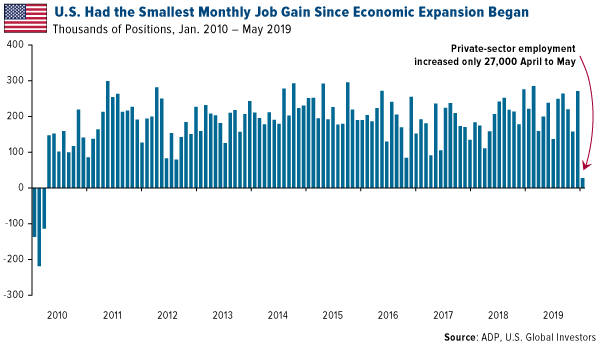 US had the smallest monthly job gain since economic expansion began
