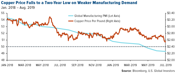 copper price falls to a two-year low on weaker manufacturing demand