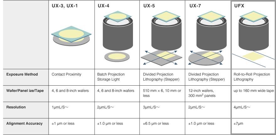 Model List (UFX)