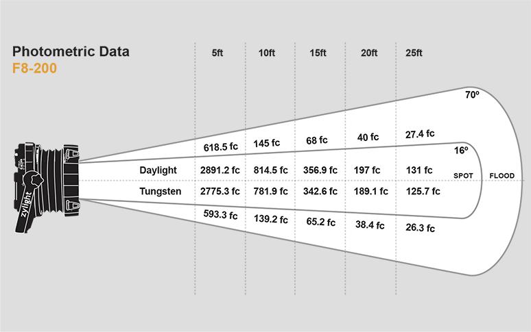 Zylight F8-200 LED Fresnel Photometric Data