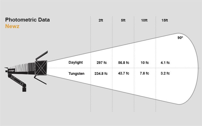 Photometric Data Newz