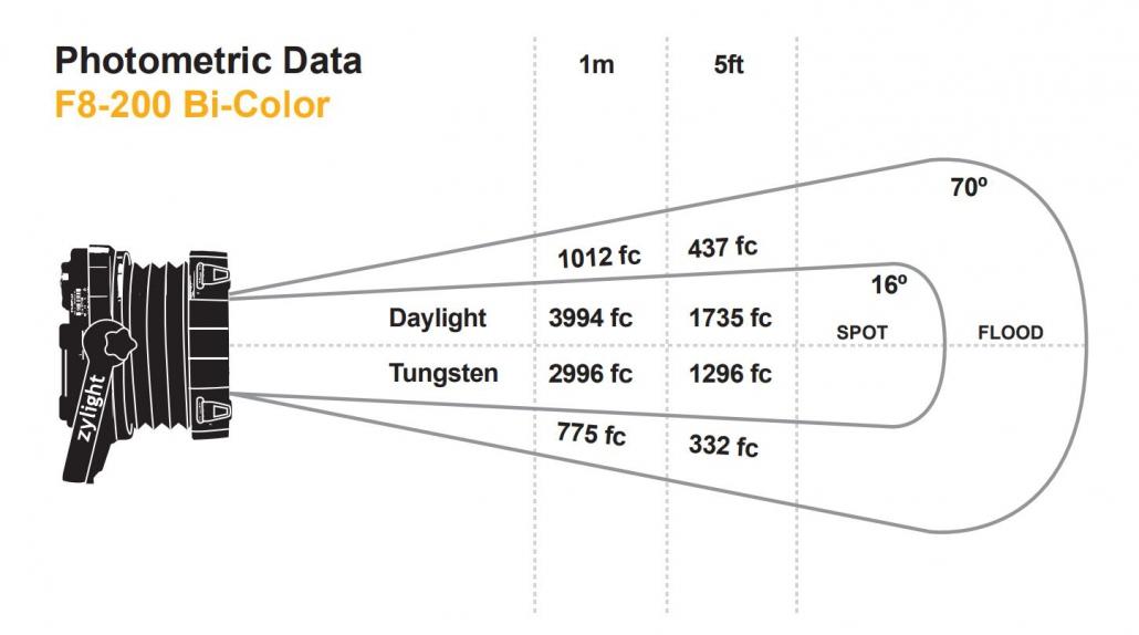 Zylight F8-200 Bi-Color LED Fresnel Photometric Data