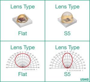 Epitex Lens Types - Chips & Output