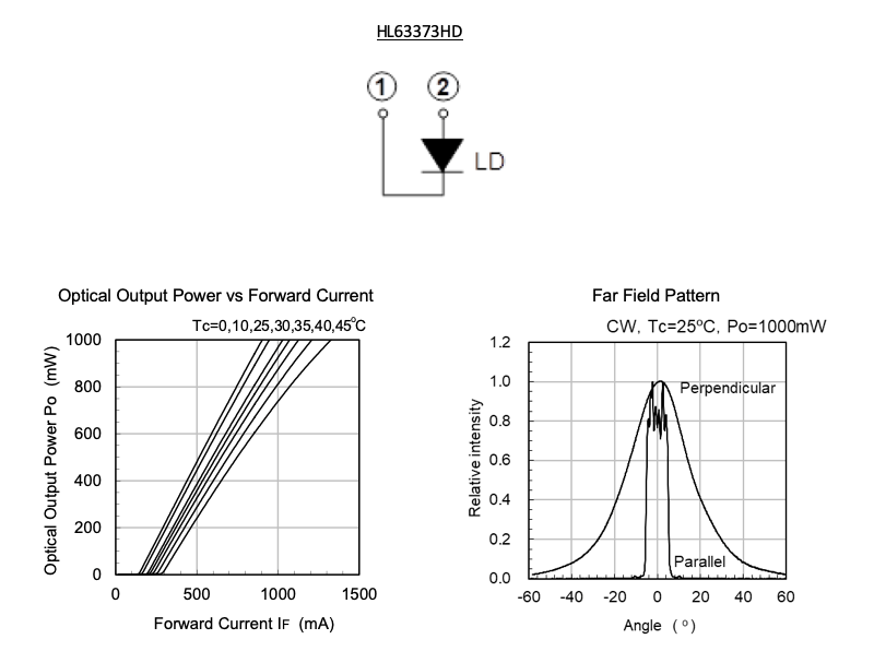 Optical Output & Far Field Pattern Charts