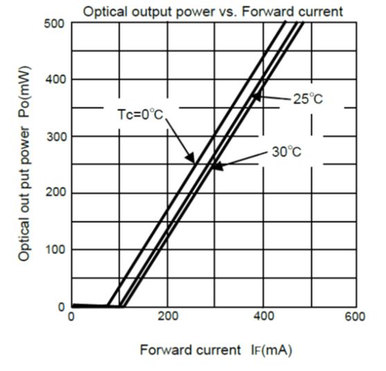 HL40093MG Optical Output Power vs. Forward Current