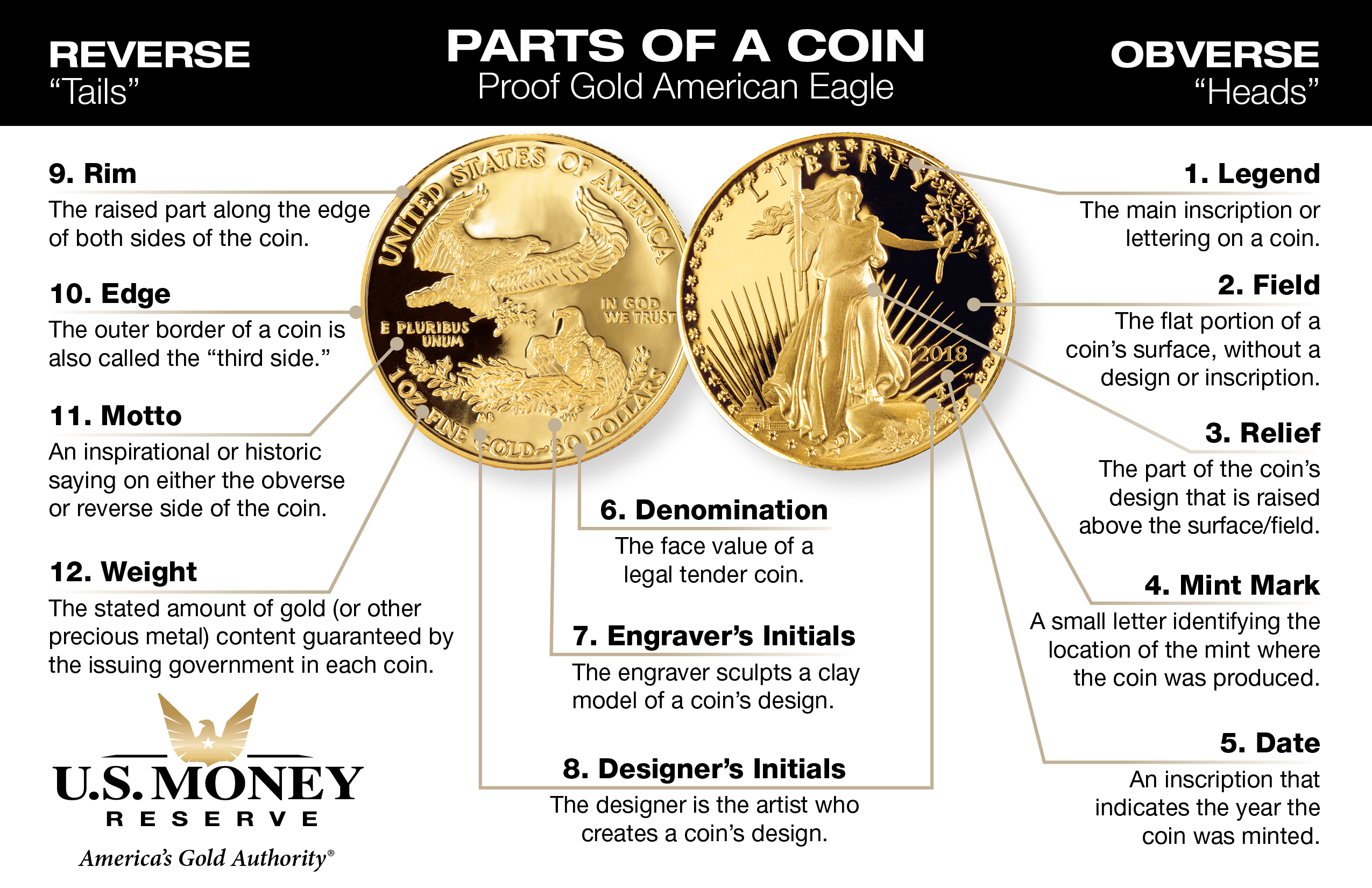 Parts Of A Coin Gold American Eagle Anatomy