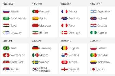 विश्वकप फुटबलको ड्र सार्वजनिक,कुन समूहमा कुन राष्ट्र ?