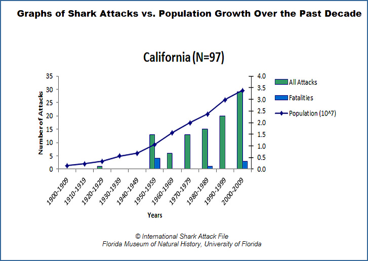 Great White Shark Population 2013