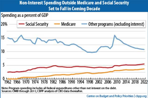 Non-Interest Spending Outside Medicare and Social Security