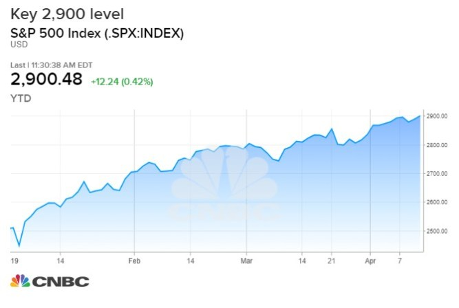 Stocks are at an inflection point that could take the market to new highs 2