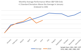 The 'January Barometer' is working well this year, and pointing toward more market gains ahead 2