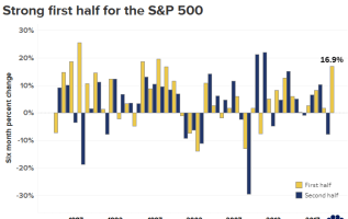 By the numbers: Best June for the Dow since 1938, S&P 500's best first half in two decades 1
