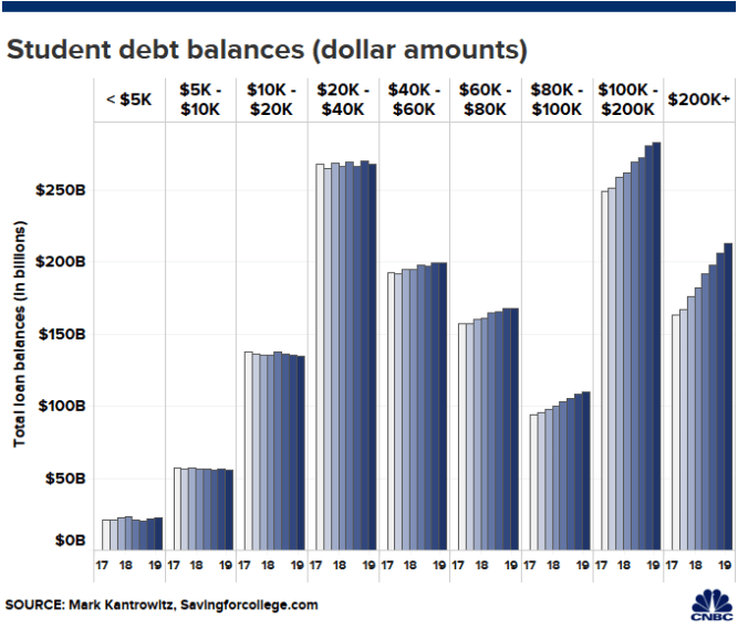Six-figure college debt balances are on the rise. This woman owes $500,000 1