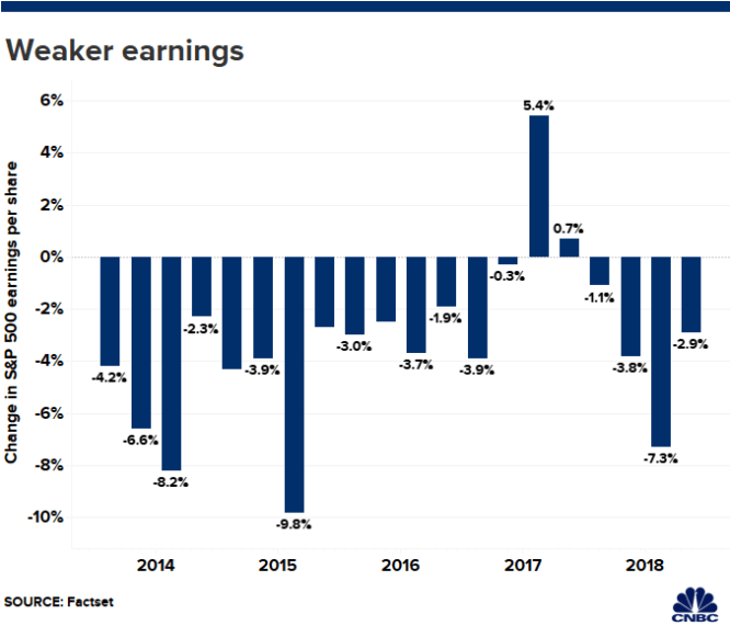 Earnings season is almost here and companies are warning the results won't be pretty 1