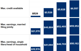 Tying the knot? Some couples may face a 'marriage tax penalty' 1