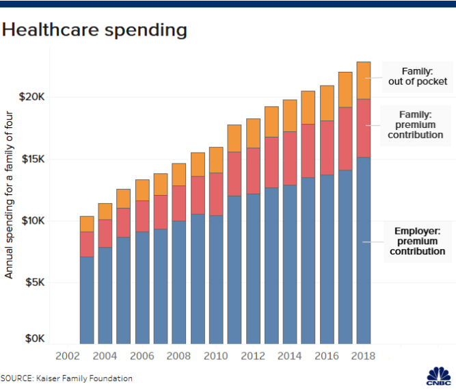 Health-care costs are going up so quickly, they're devouring your salary increases 1
