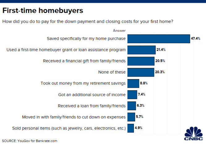Here's how many people tapped their retirement plan to buy a house 2