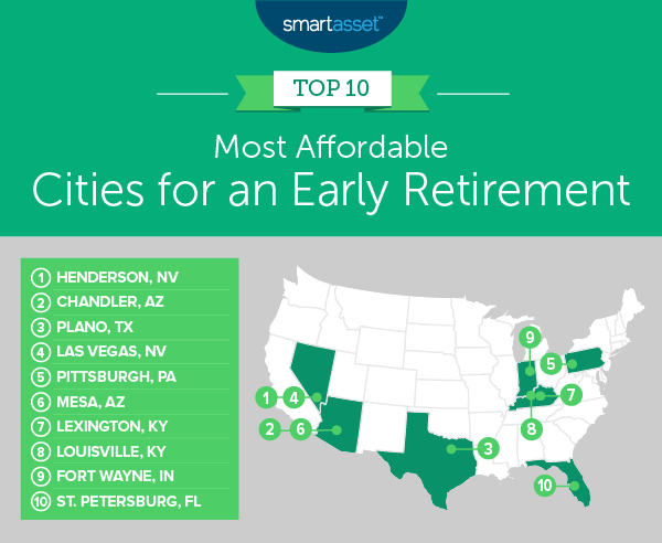 If you're looking to retire early, think about moving to one of these 10 US cities 1