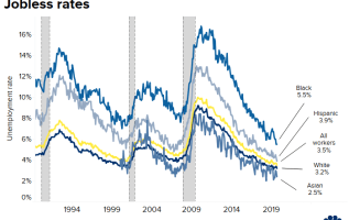 Black and Hispanic unemployment is at a record low 2
