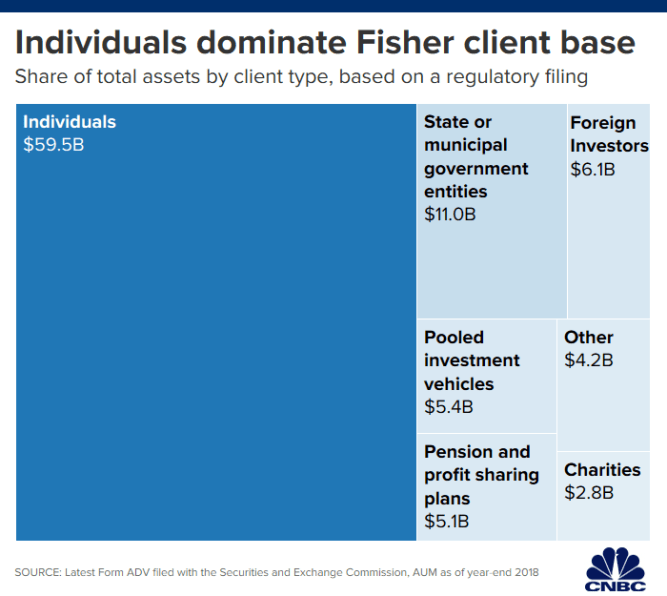 Goldman Sachs is latest firm to pull money from Fisher Investments, total is now $2.7 billion 2