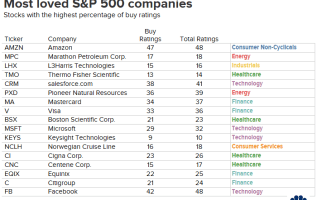 With a market at record highs, these are the most loved stocks on Wall Street right now 2