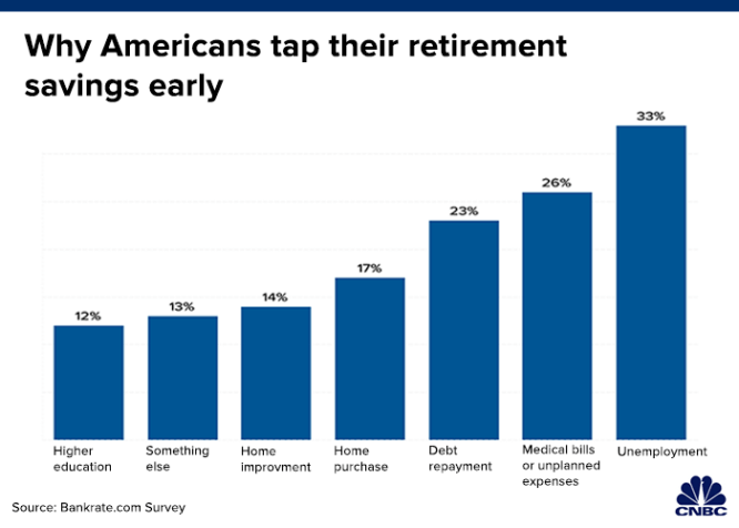 More than half of savers say this about the health of their retirement accounts 4