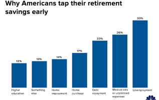 More than half of savers say this about the health of their retirement accounts 1