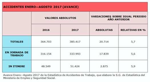 Accidentes enero-agosto 2017 avance