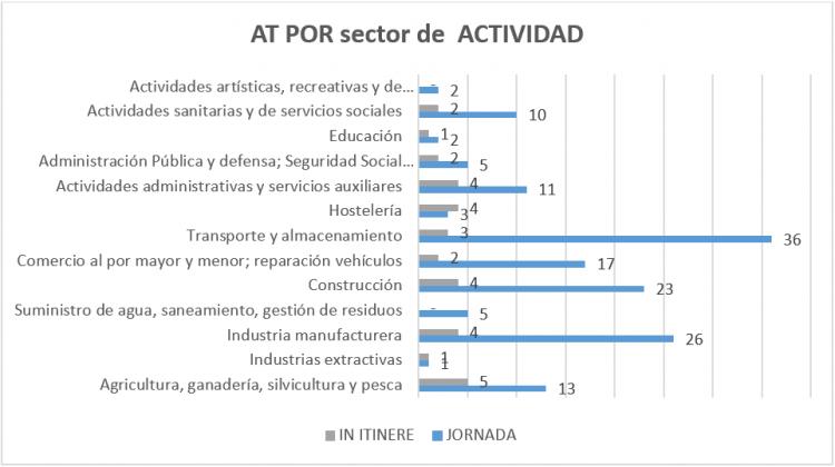 sindicato-uso-siniestralidad-laboral-sectores-abril-2021